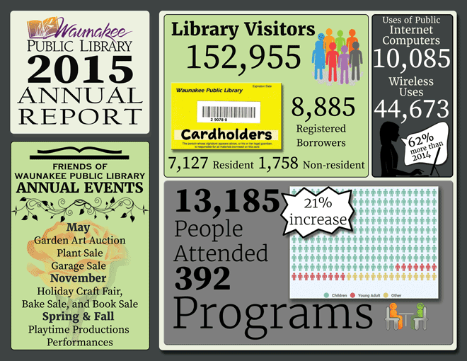 2015 annual report for Waunakee Public Library, page 2